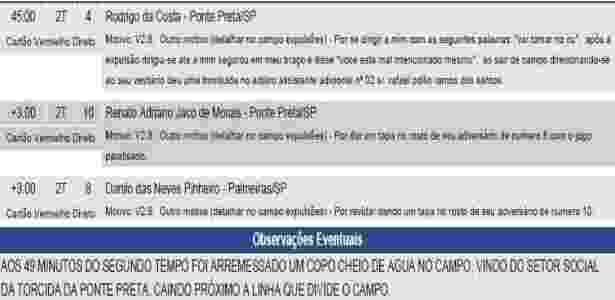 Trecho de súmula do jogo entre Ponte Preta e Palmeiras, pelo Campeonato Brasileiro - Reprodução/CBF - Reprodução/CBF