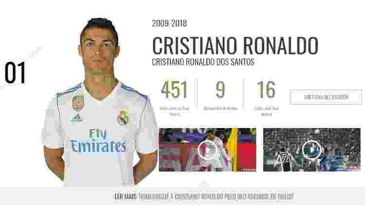 Cristiano Ronaldo Real Madrid - Reprodução/Site Oficial do Real Madrid - Reprodução/Site Oficial do Real Madrid