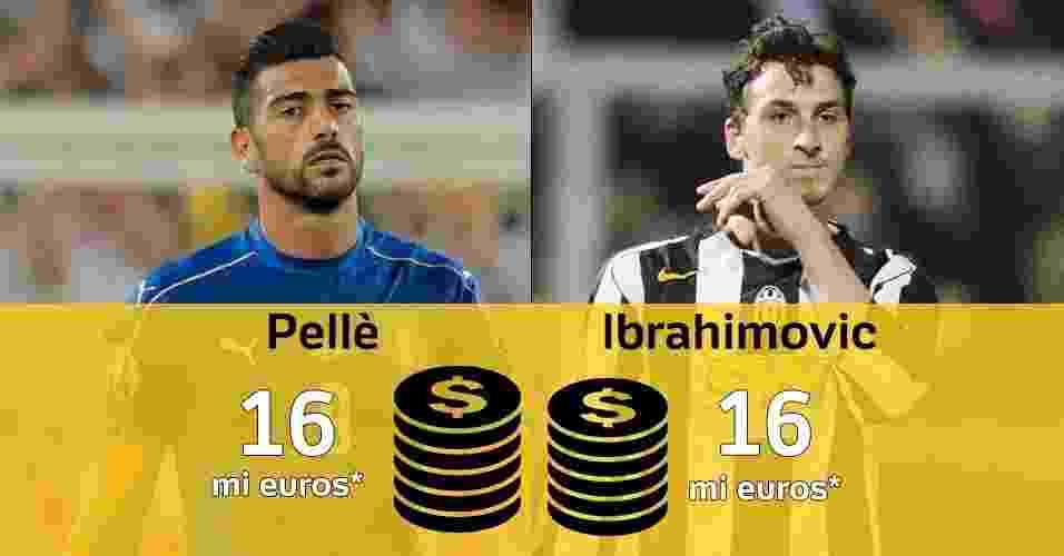 O italiano Pellé deixou essa semana o Southampton, da Inglaterra, por 16 milhões de euros rumo ao Shandong Luneng, da China. - Arte/UOL
