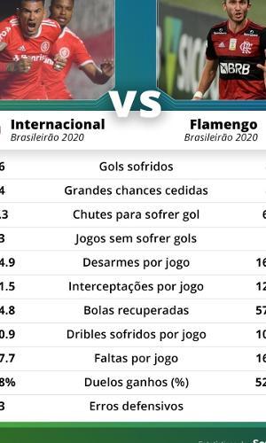 Desempenho de Inter e Flamengo na parte defensiva no Brasileirão 2020