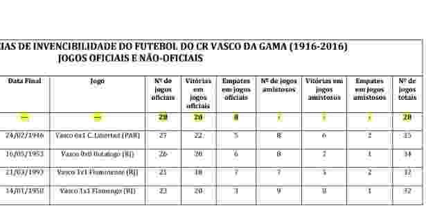 Somatório do Vasco leva em consideração jogos em caráter de amistoso - Divulgação / Site oficial do Vasco - Divulgação / Site oficial do Vasco