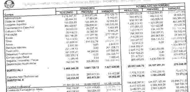 Despesas Palmeiras mês de junho - Reprodução - Reprodução