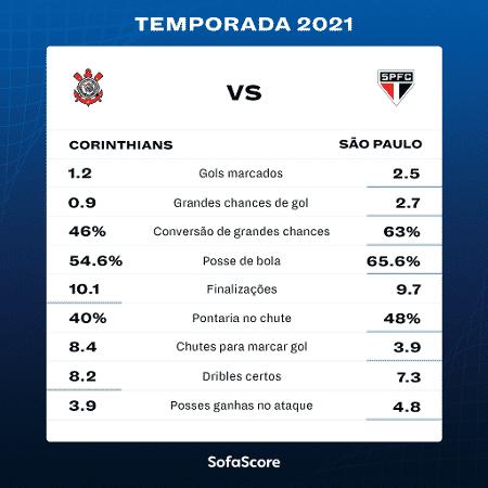 Desempenho ofensivo de Corinthians e São Paulo em 2021 - SofaScore - SofaScore