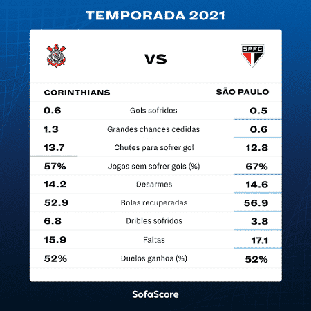 Desempenho defensivo de Corinthians e São Paulo em 2021 - SofaScore - SofaScore