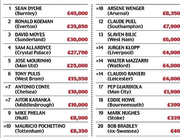 A lista completa dos valores dos relógios dos treinadores do Campeonato Inglês  - Reprodução/Daily Mail