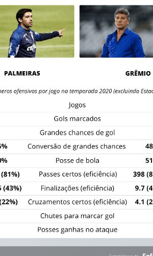 Desempenho ofensivo de Palmeiras e Grêmio na temporada 2020