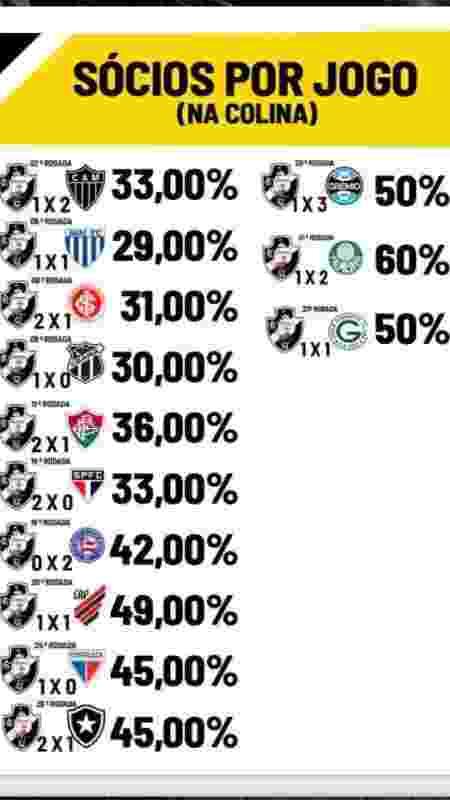 Taxa de ocupação de sócios por jogo do Vasco em São Januário antes do recorde contra o Cruzeiro - Assessoria de imprensa do Vasco