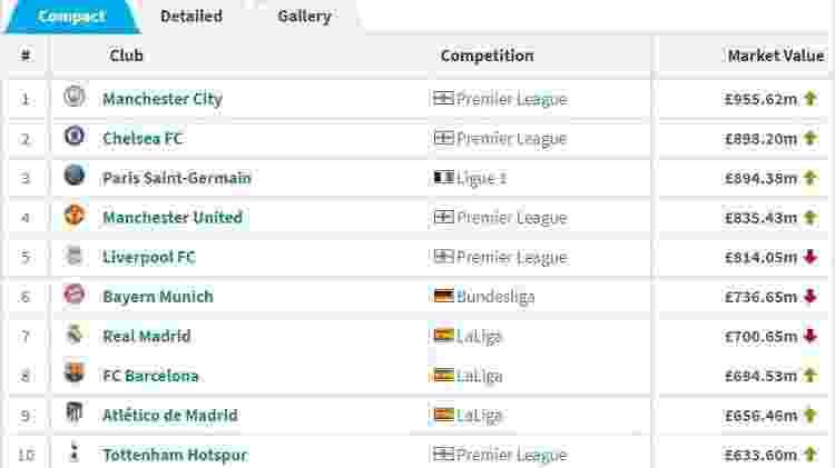 Confira a lista dos 10 clubes mais valiosos do mundo (2021/2022) - Reprodução/Transfermarkt - Reprodução/Transfermarkt