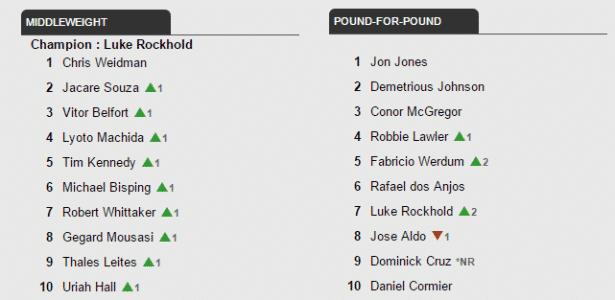 Ranking do UFC sem Ronda no peso por peso - Reprodução / UFC.com - Reprodução / UFC.com