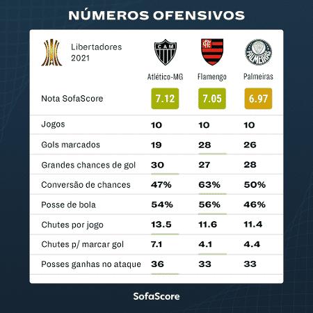Números ofensivos de Fla, Galo e Palmeiras na Libertadores - SofaScore - SofaScore