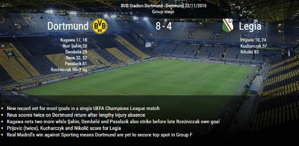 Placar Borussia - Reprodução / UEFA - Reprodução / UEFA