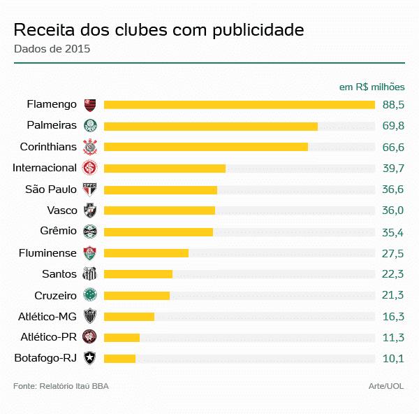 Palmeiras passa Corinthians e fica em 2º em receita publicitária ... 1ff1efdf41b5c