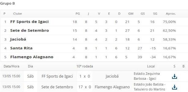 Classificação e tabela do grupo B do sub-20 do Campeonato Alagoano, paralisado