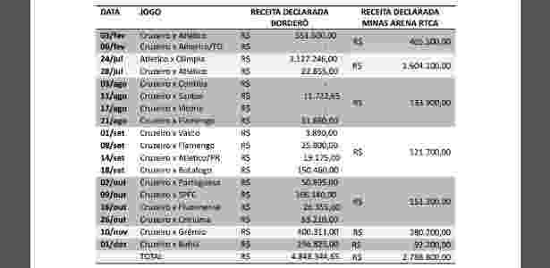 Tabela de jogos no Mineirão - MP-MG - MP-MG