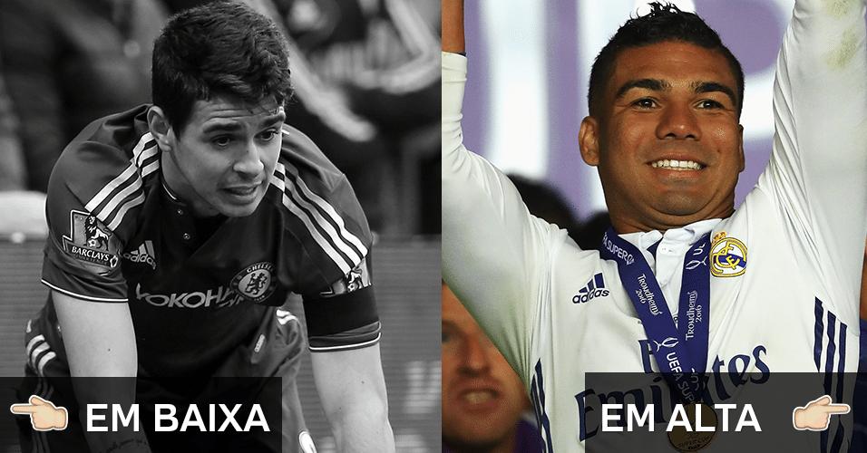Veja quais foram os brasileiros que se deram bem ou que se desvalorizaram no futebol europeu durante o ano
