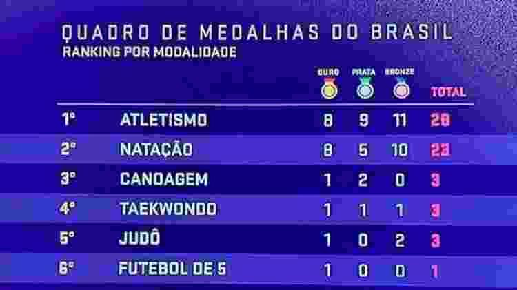 Quadro de medalhas do Brasil nas Paralimpiadas de Tóquio por modalidade - Reprodução - Reprodução