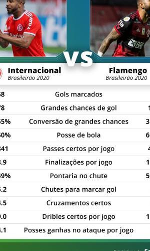 Desempenho de Internacional e Flamengo na parte ofensiva no Brasileirão 2020