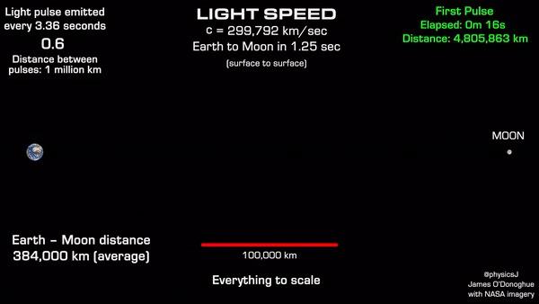 Onda de luz chegando da Terra à Lua