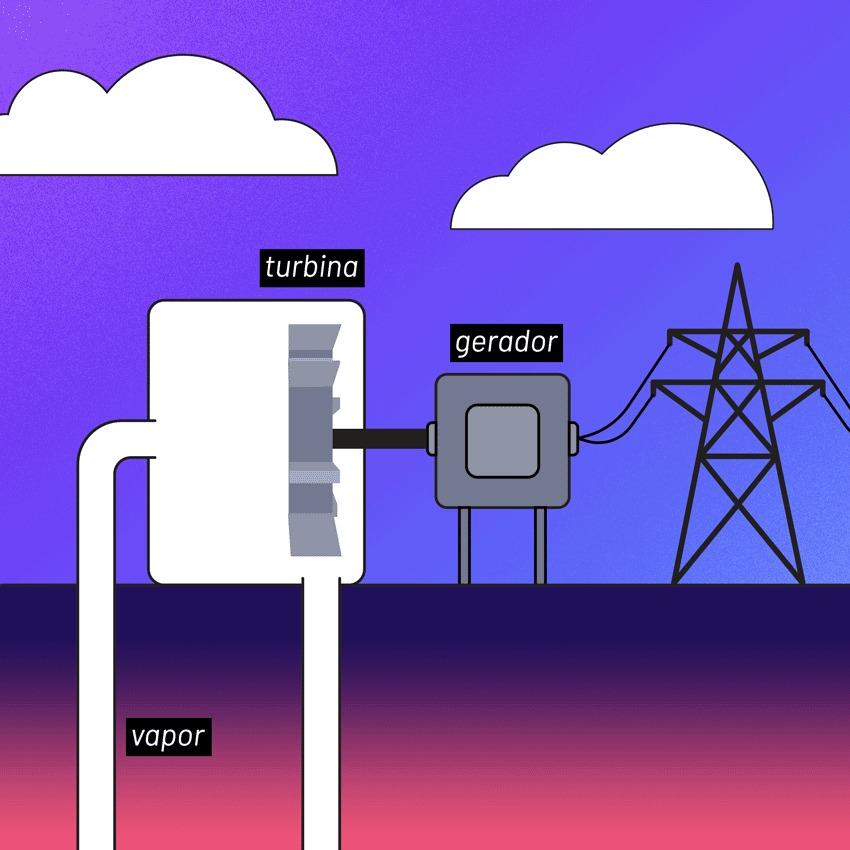 A tecnologia por trás das usinas geotermais
