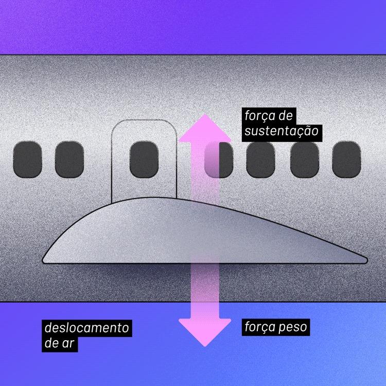A tec por trás da asa de avião