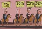 Ibope: Bolsonaro tem 32%; Haddad, 23%; Ciro, 10%; Alckmin, 7%; e Marina, 4% (Foto: Arte/UOL)