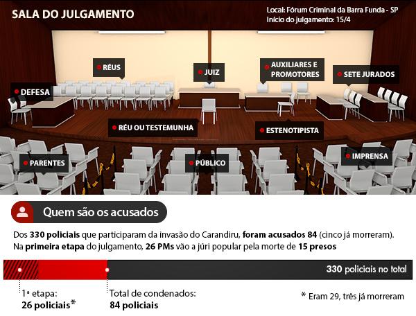 Perito e sobreviventes de massacre encerram primeiro dia de júri do Carandiru