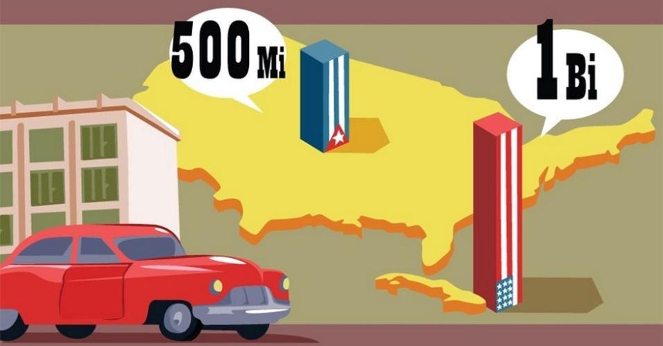 Cuba - Nos anos 50, pouco antes da revolução comunista em Cuba, as propriedades de americanos na ilha passavam de 1 bilhão de dólares. Pouco se fala que o contrário também ocorria: o imperialismo cubano nos Estados Unidos era de 500 milhões de dólares. Tendo em vista o tamanho dos países, o investimento cubano nos EUA é muito mais impressionante
