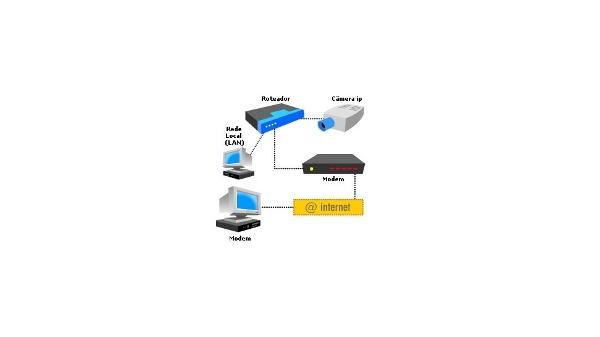 1a1ec7d8c Passo a passo: como instalar uma câmera IP