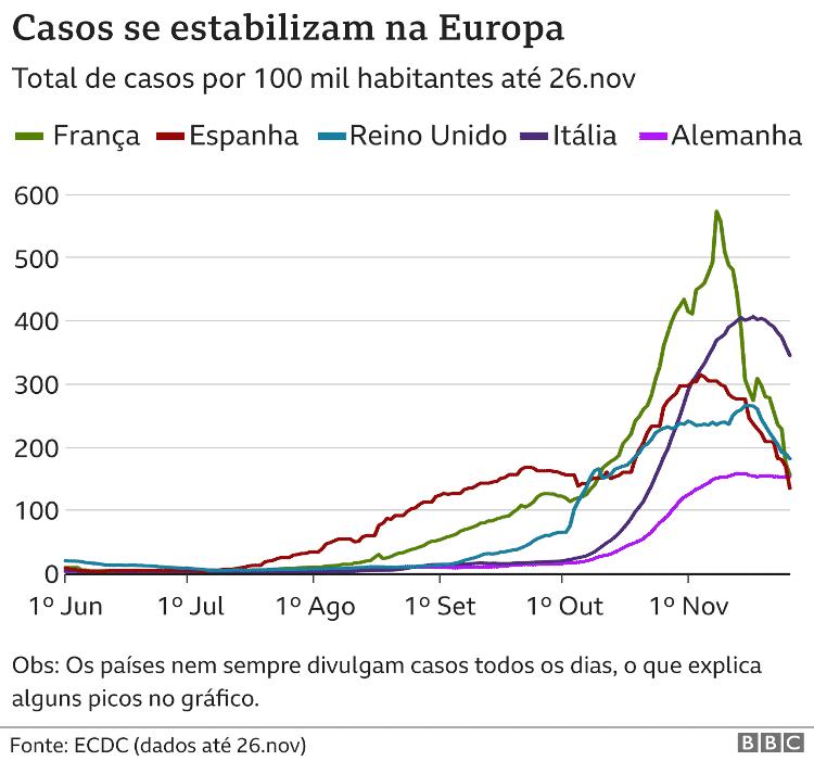 Casos se estabilizam na Europa - ECDC - ECDC