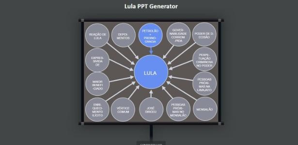 Página principal do Lula PPT Generator