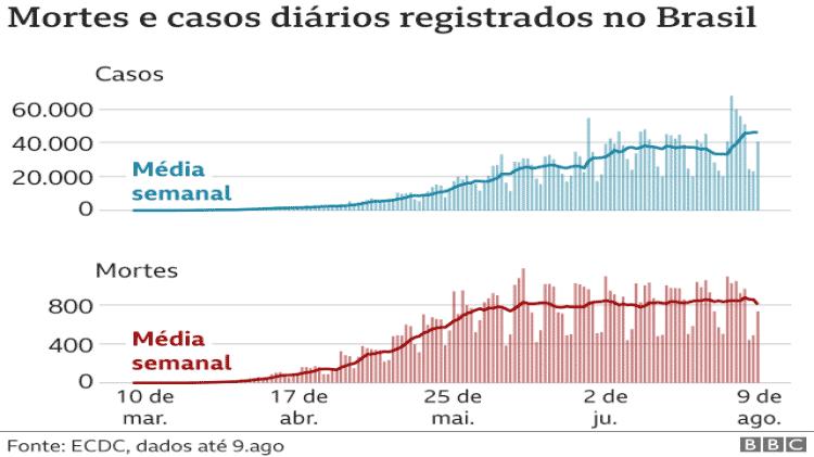 Mortes e casos diários registrados no Brasil - BBC - BBC
