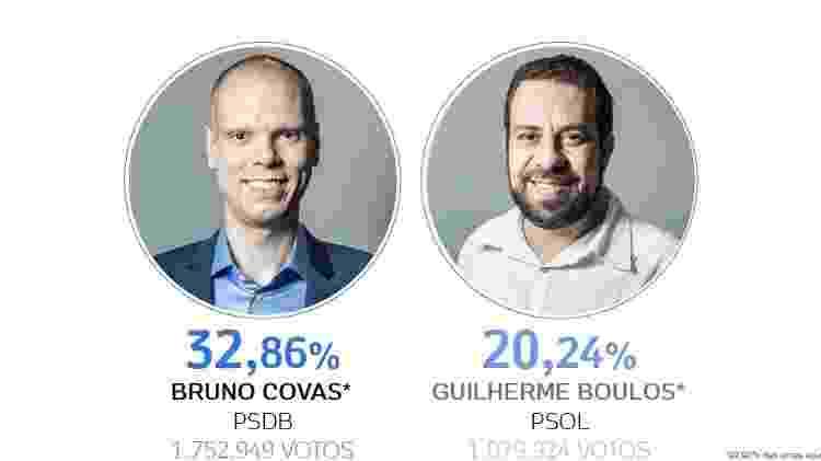 Resultado SP v2 - Arte/UOL - Arte/UOL