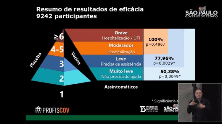 12.jan.2021 - Eficácia CoronaVac - Divulgação/Governo de SP - Divulgação/Governo de SP
