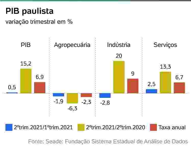 PIB Paulista - Arte/ UOL - Arte/ UOL