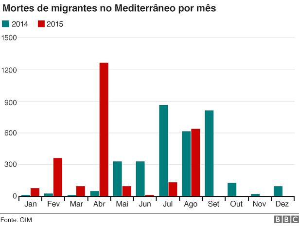 Mortes no Mediterrâneo em 2014 e 2015 - BBC