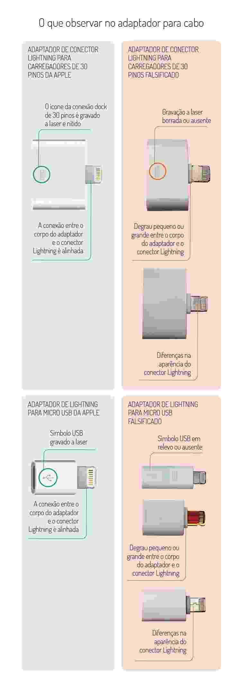 O que observar no adaptador para Lightning - Arte/UOL - Arte/UOL