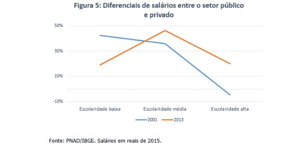 Opinião - desigualdade 5 - Sergio Firpo (Insper) e Renan Pieri (FGV-SP) - Sergio Firpo (Insper) e Renan Pieri (FGV-SP)