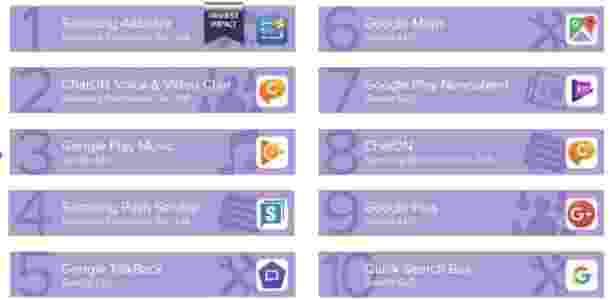 Aplicativos que consomem mais bateria do Android - estudo Avast - Divulgação - Divulgação