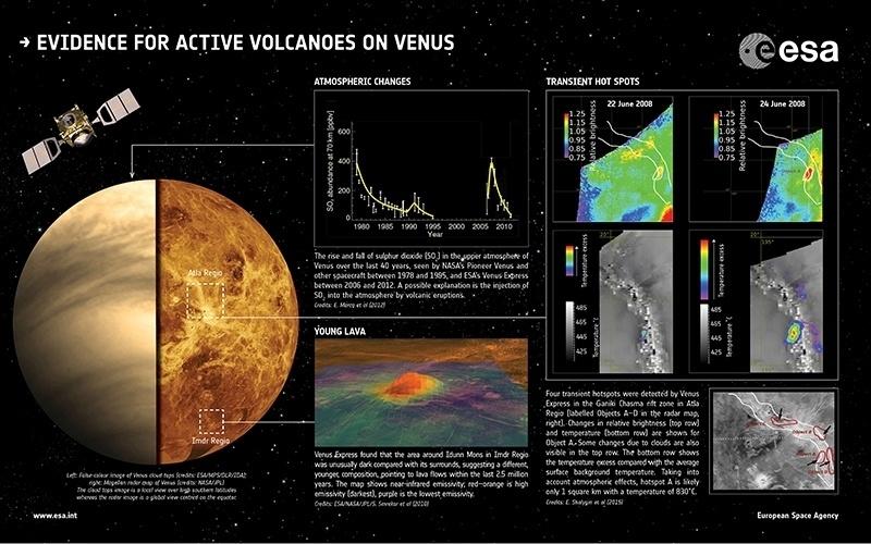 18.jun.2015 - Uma missão da ESA (agência espacial europeia) de oito anos de duração revelou a evidência de atividade vulcânica no planeta Vênus. Em um estudo de 2010, cientistas relataram que a radiação infravermelha proveniente de três regiões vulcânicas era diferente do terreno ao redor. Eles interpretaram isso possíveis fluxos de lava relativamente fresca. Estes fluxos podem ter menos de 2,5 milhões de anos de idade. Dados de 2012 revelam um forte aumento no teor de dióxido de enxofre na atmosfera superior em 2006-2007, seguido de uma queda gradual durante os cinco anos seguintes. Agora, usando um canal infravermelho, cientistas avistaram um brilho