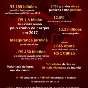 Fontes: IBGE, Banco Central, Congresso Nacional, CNT, Presidência da República, CNTA e CNI