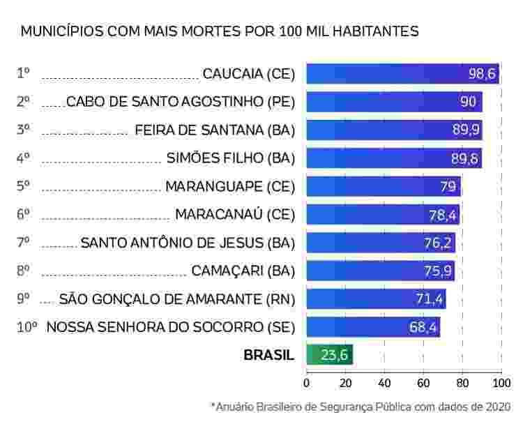 municípios com mais mortes por 100 mil habitantes -  -