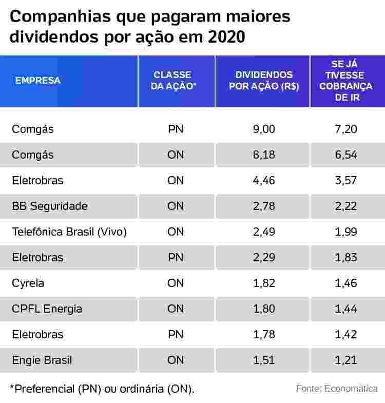 Companhias que pagaram maiores  dividendos por ação em 2020 - Arte/uoL - Arte/uoL