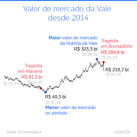 grafico valor vale -  -