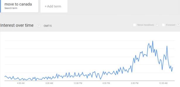 """Google registra pico de pesquisa de """"mudar para o Canadá"""" durante primárias - Reprodução"""