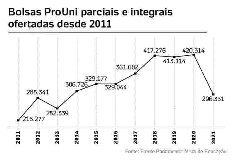 número de bolsas prouni caíram em 2021 - UOL - UOL
