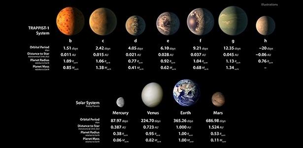 21fev2017---ilustracao-da-nasa-agencia-espacial-norte-americana-mostra-a-proporcao-entre-os-novos-exoplanetas-e-alguns-planetas-do-sistema-solar-1487714938283_615x300.jpg
