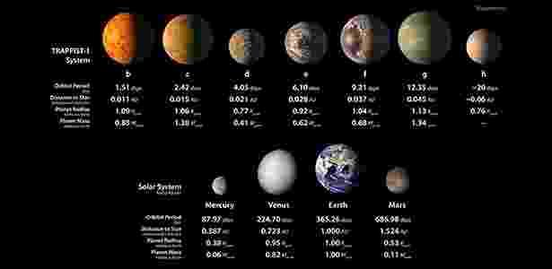 Ilustração da Nasa mostra a proporção entre os novos exoplanetas e alguns planetas do Sistema Solar - NASA/JPL-Caltech