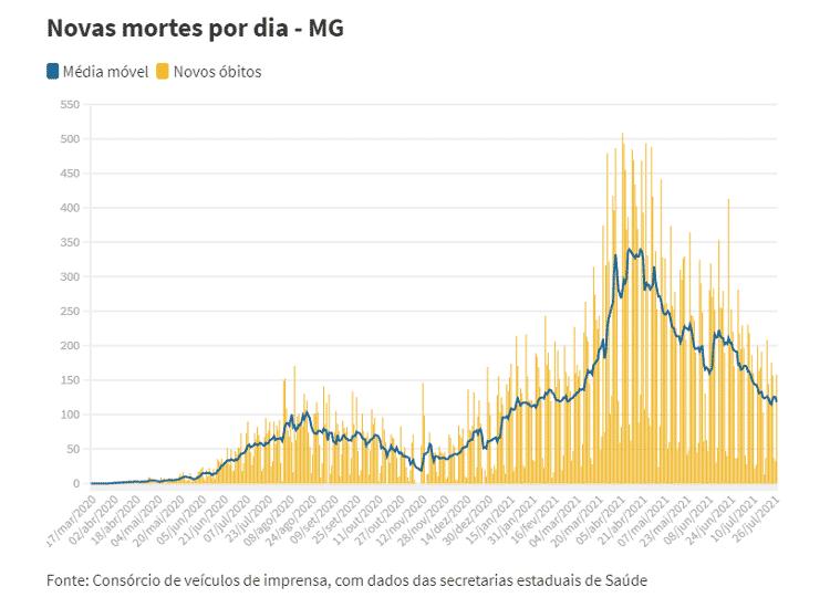 Média móvel de mortes Minas Gerais - UOL - UOL