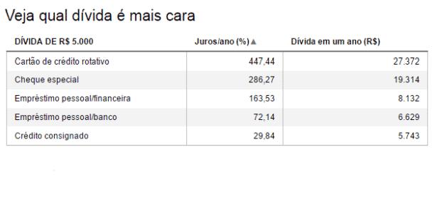 dívidas - Datawrapper - Datawrapper