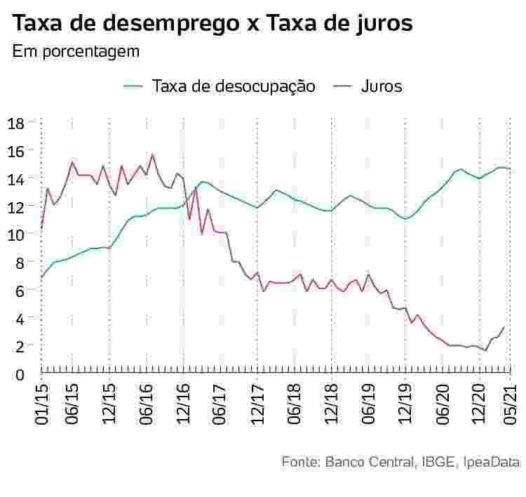 taxa de juros x taxa de desemprego - Arte/UOL - Arte/UOL